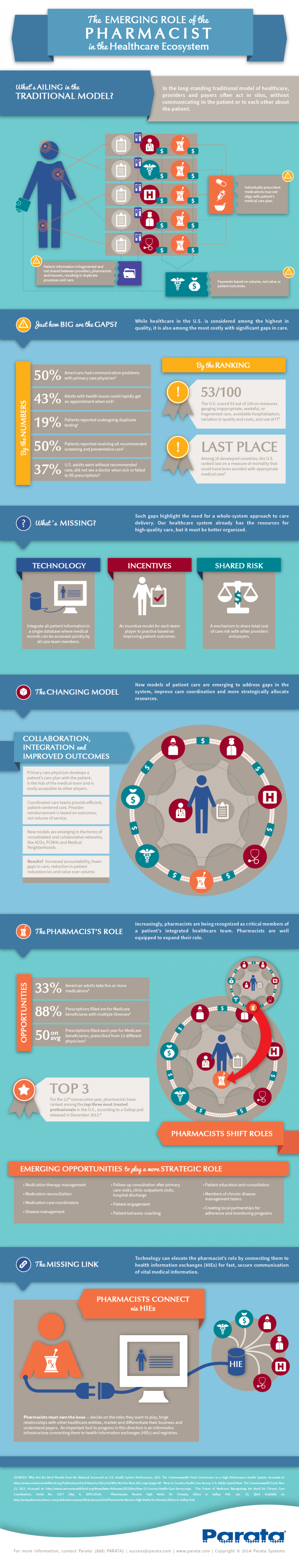 The Emerging Role of the Pharmacist in the Healthcare Ecosystem Infographic
