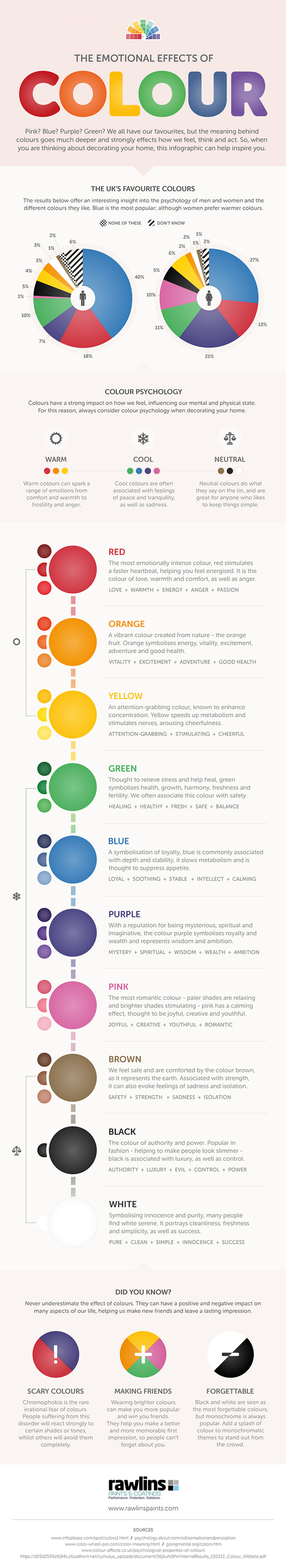 The Emotional Effects of Colour Infographic