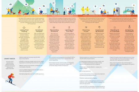The emotional journey of higher risk MDS Infographic