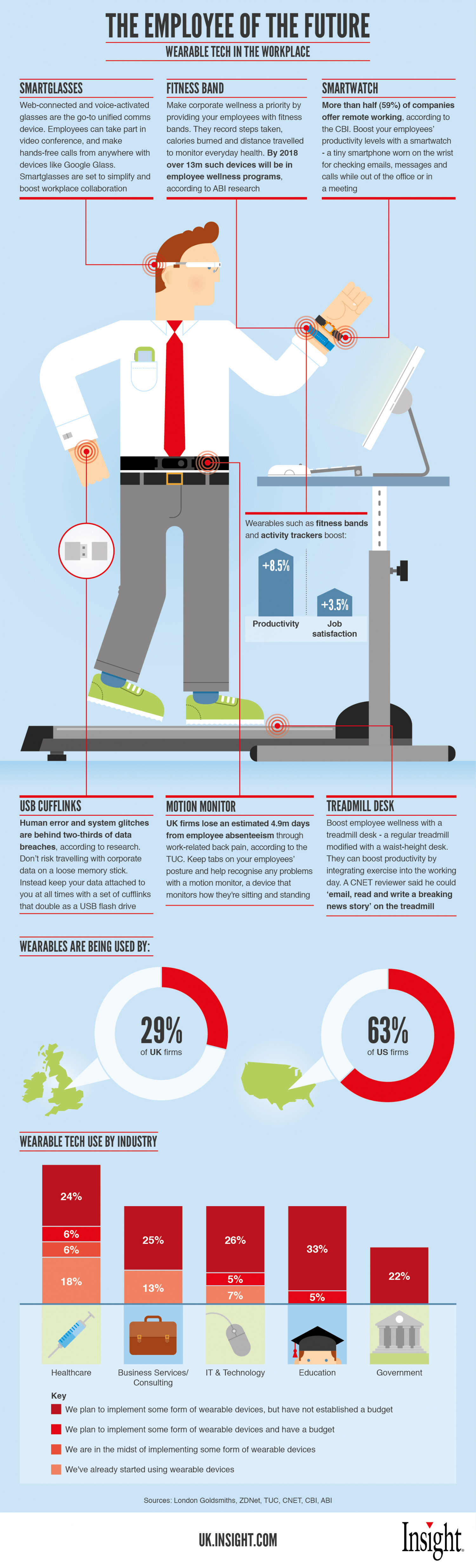 The Employee of the Future Infographic