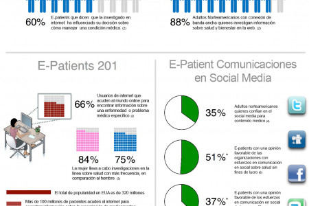 The Empowered E-Patient (Spanish) Infographic