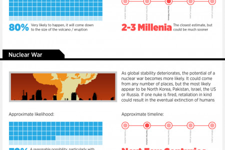 The End Is Nigh: Eight Ways the World Might Come to an End Infographic