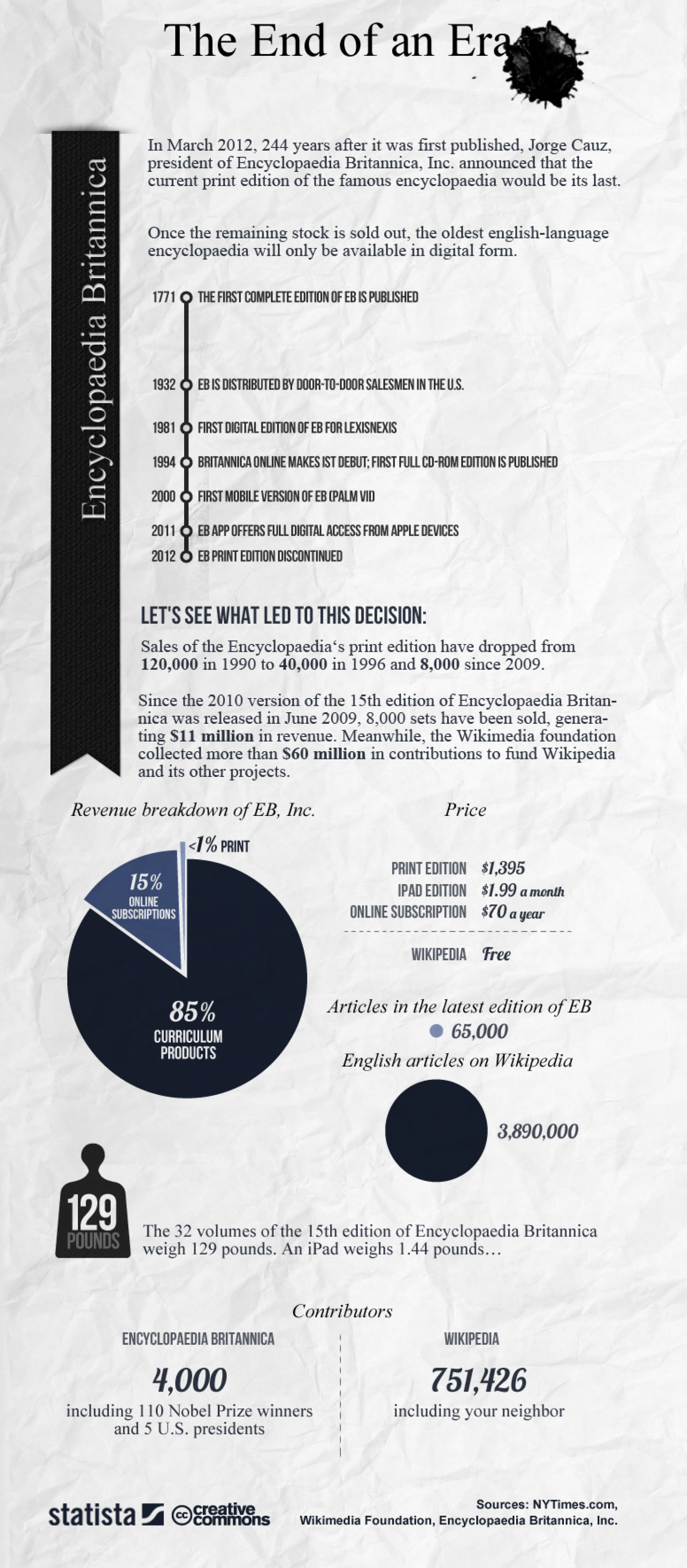 The End of an Era Infographic