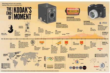 The End of Kodak's Moment Infographic