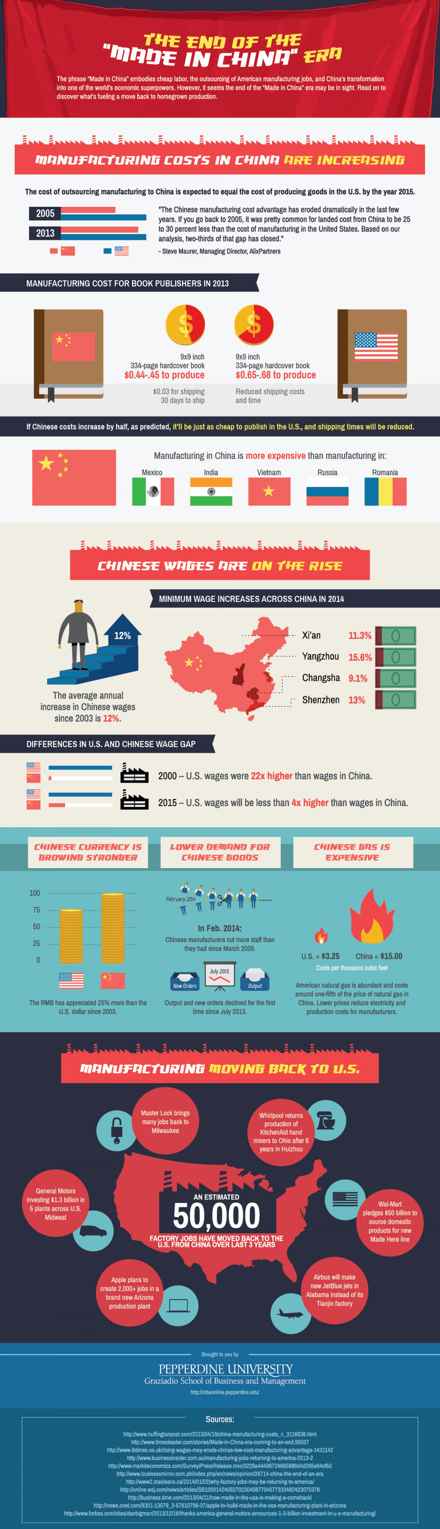"""The End of the """"Made In China"""" Era Infographic"""