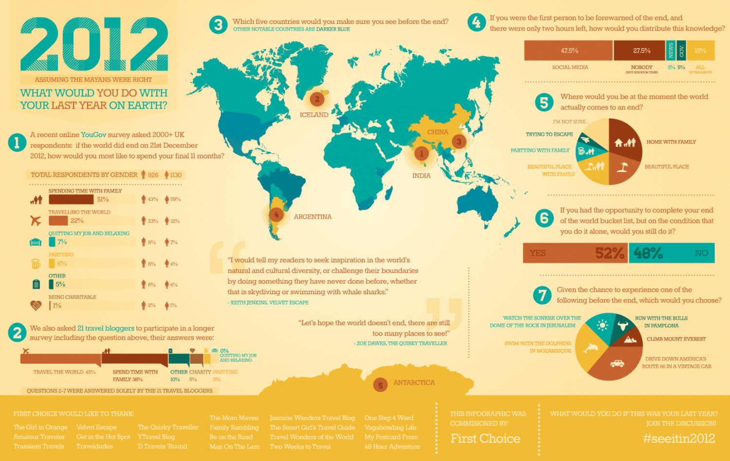 The End of the World Bucket List Infographic
