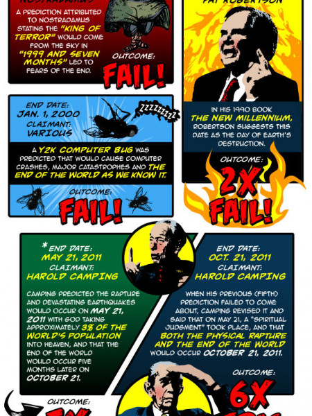 The End of the World! Infographic