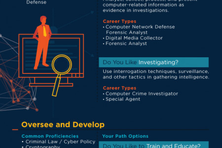 The Endless Cybersecurity Career Options Infographic