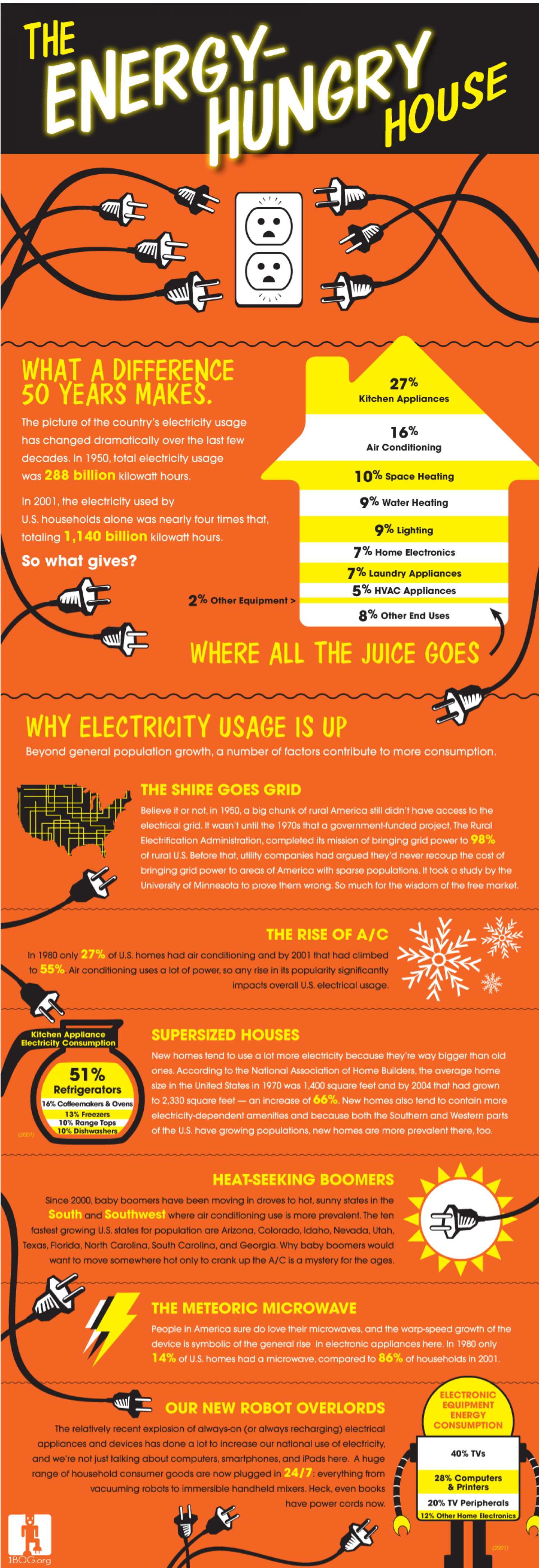 The Energy-Hungry House Infographic