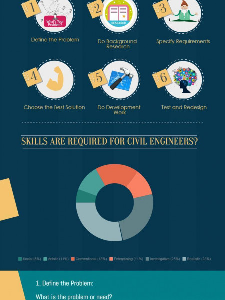 Steps of the Engineering Design Process Infographic