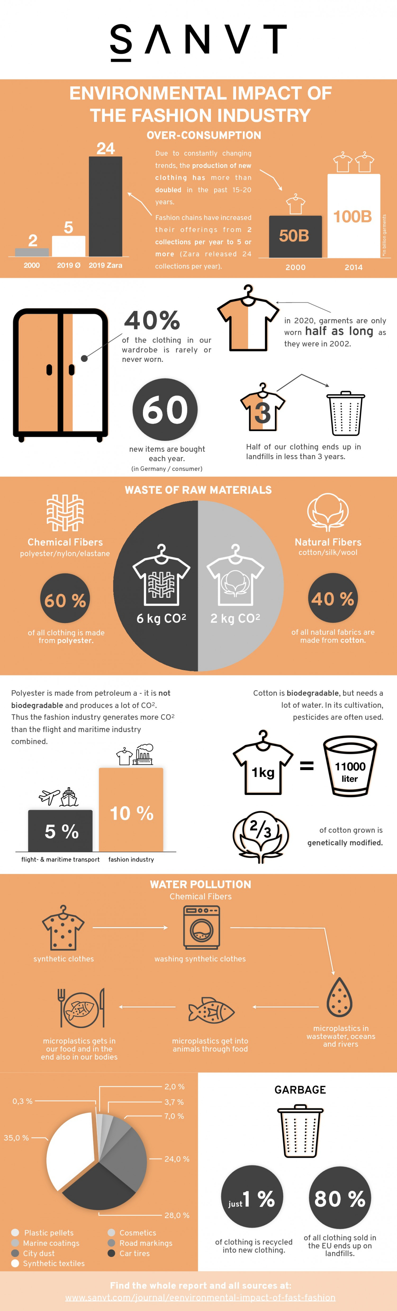The environmental impact of the fast fashion industry Infographic