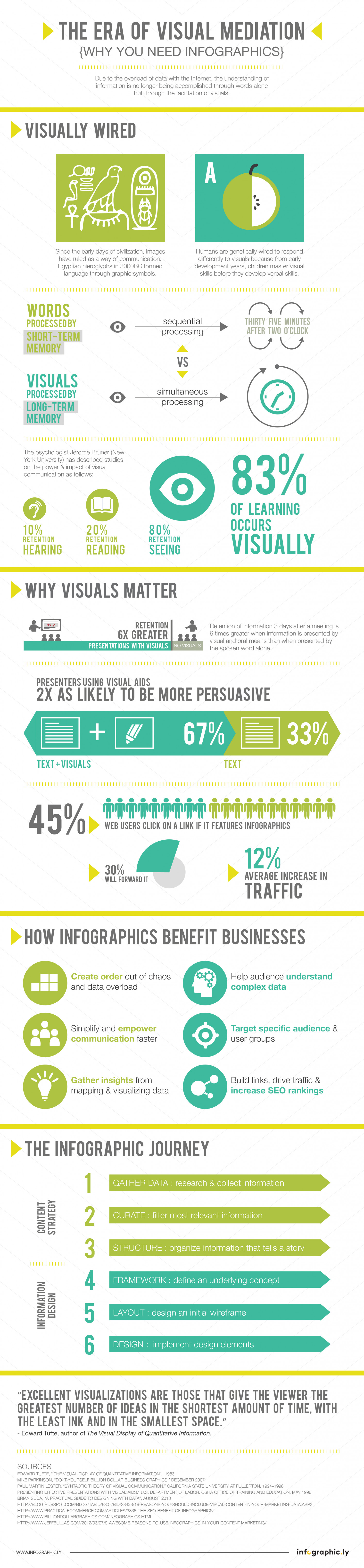 The Era of Visual Mediation Infographic