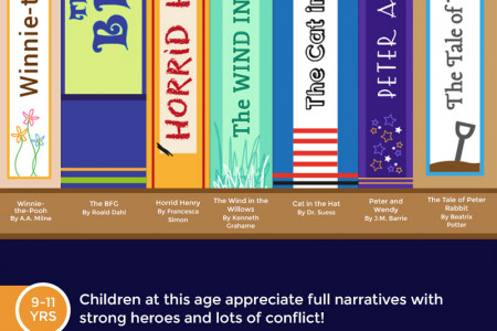 The Essential Children's Bookshelf Infographic