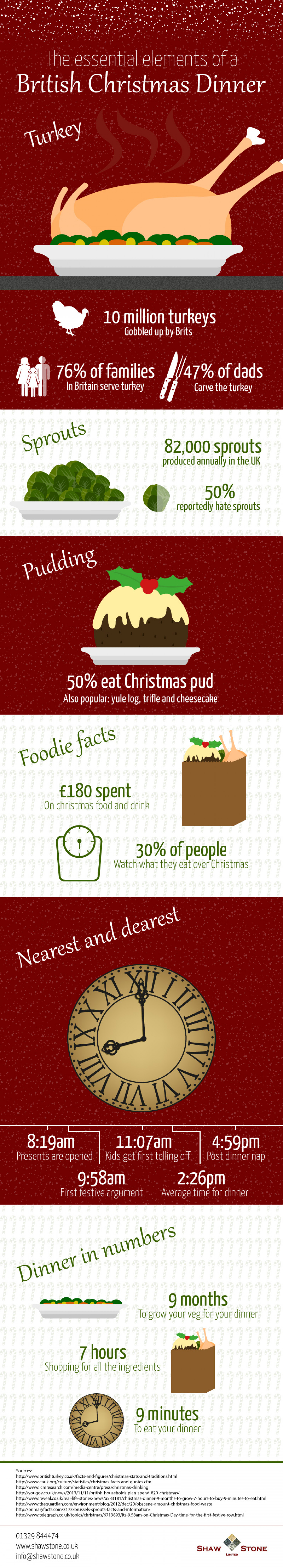 The essential elements of a British Christmas dinner Infographic