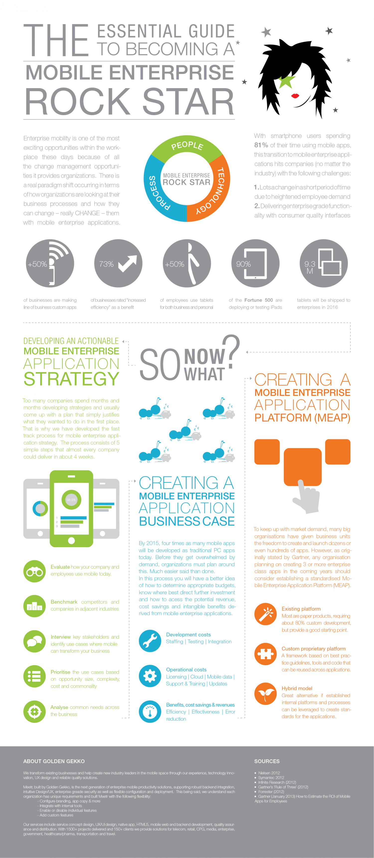 The Essential Guide to becoming a mobile enterprise Rock Star Infographic