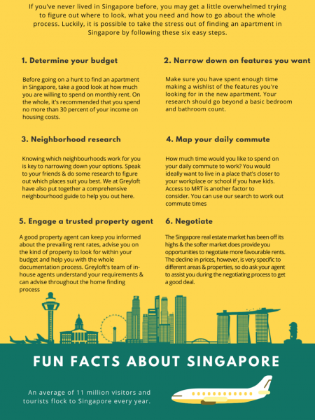 The Essential Guide to Renting an Apartment in Singapore [Infographic] Infographic
