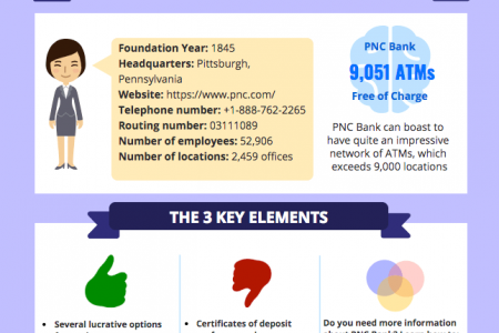 The Essentials of PNC Bank Infographic