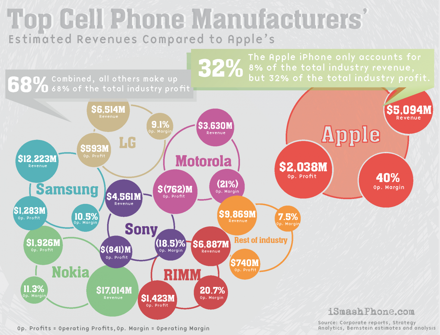 The Estimated Revenues Of The Top Cell Phone Manufacturers Infographic
