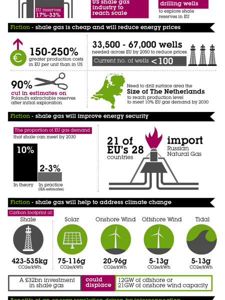 The EU Shale Gas Revolution: Fact vs Fiction Infographic