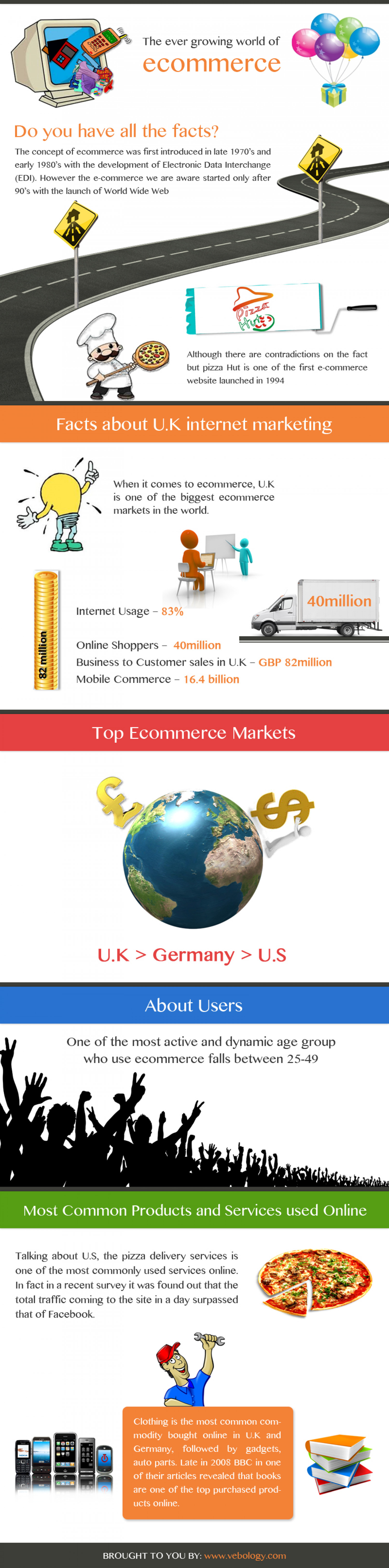 The Ever Growing World of Ecommerce Infographic