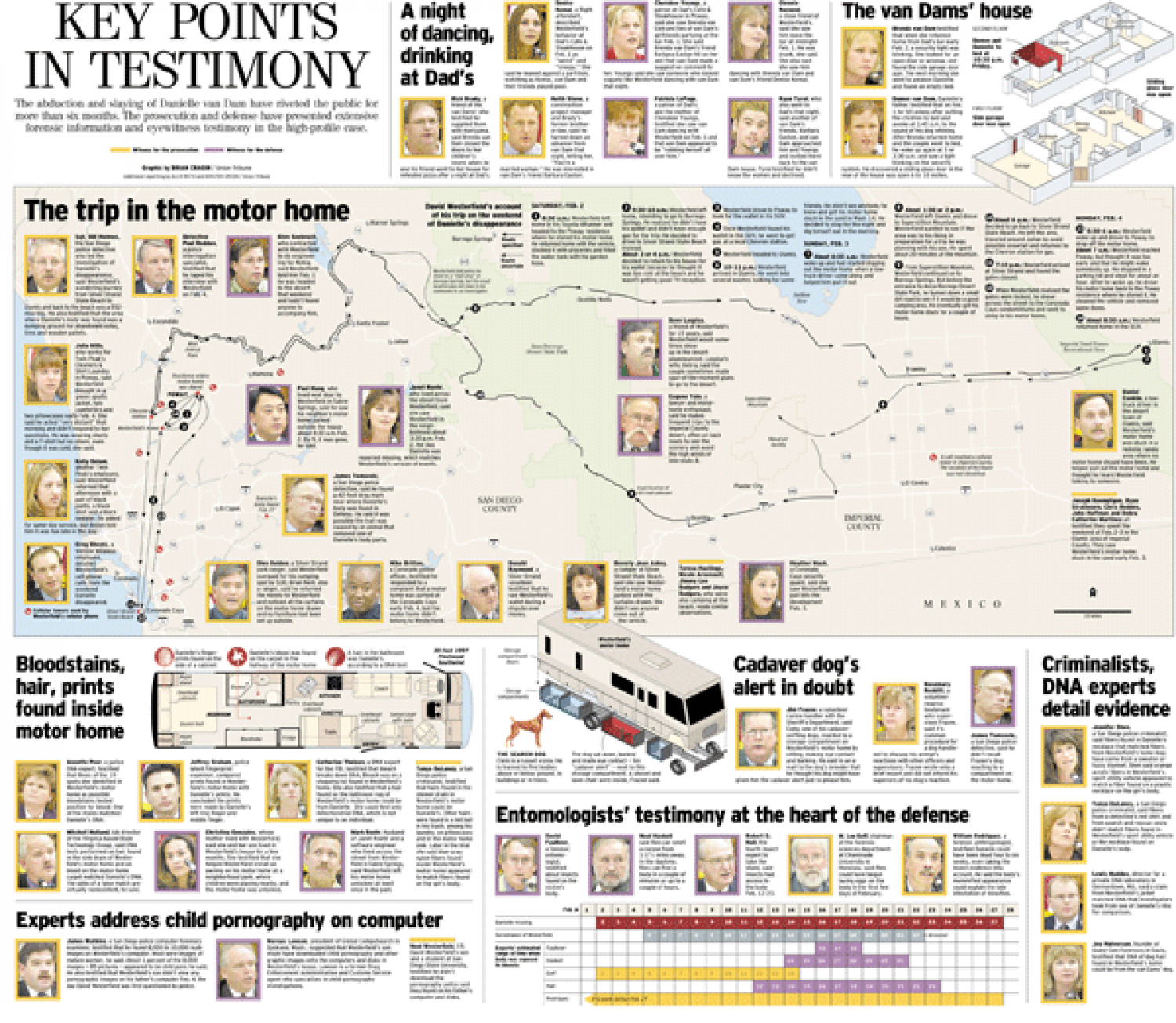 The Evidence in the David Westerfield Trial Infographic