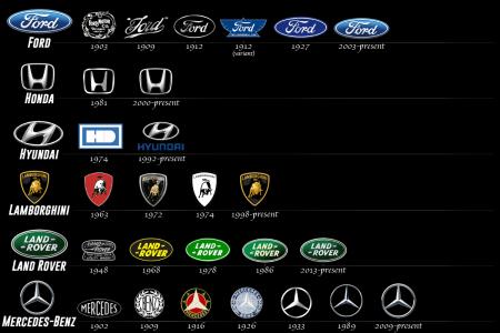 The Evolution of 25 Automotive Make Logos Infographic