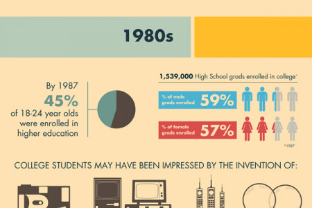 The Evolution of a College Student Infographic