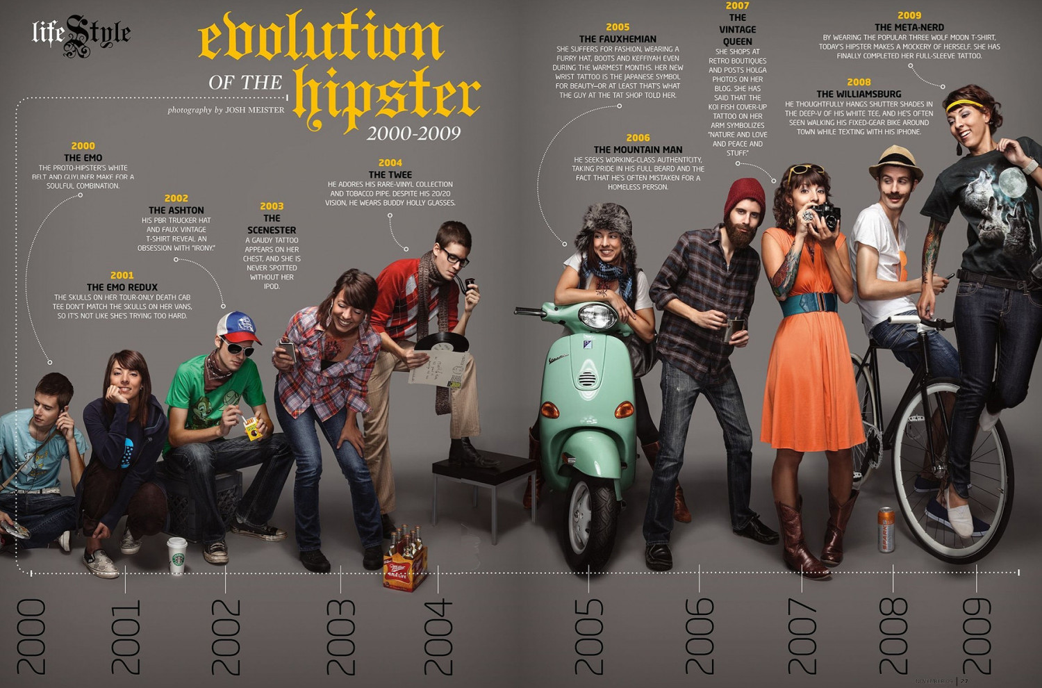 The Evolution of a Hipster Infographic