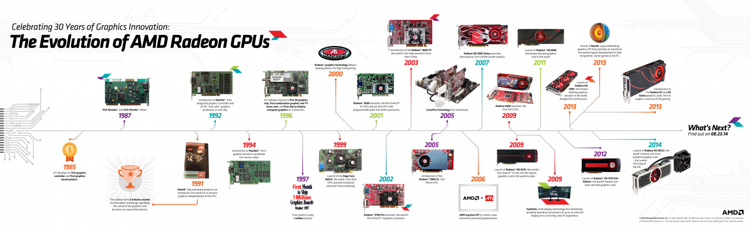 The Evolution of AMD Radeon GPUs  Infographic