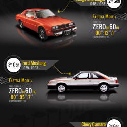 The Evolution Of American Muscle A Look At Three Pony Car Icons Visual Ly