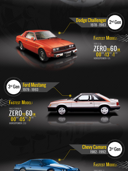 The Evolution Of American Muscle A Look At Three Pony Car Icons