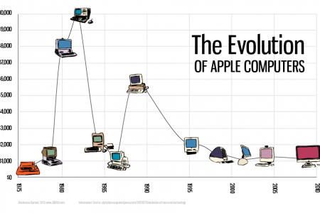 Evolution of the Apple Laptop | Visual.ly