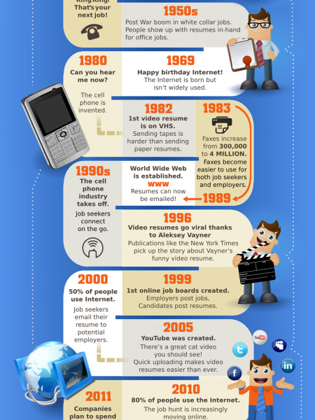 The Evolution of Applying for a Job Infographic