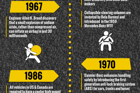 The Evolution of Automobile Safety Technology Infographic