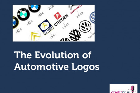 The Evolution of Automotive Logos Infographic