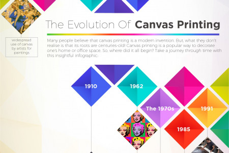 THE EVOLUTION OF CANVAS PRINTING Infographic