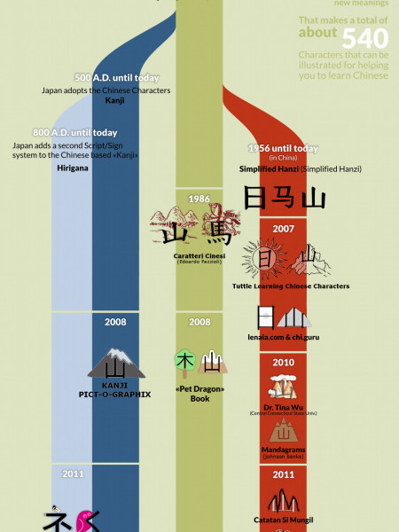 The Evolution of Chinese Characters Infographic