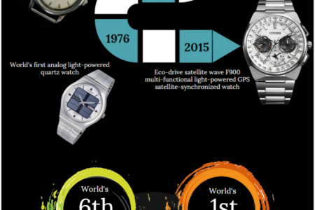 The Evolution of Citizen Watch Infographic