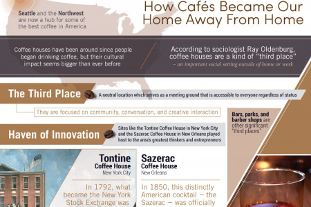 The Evolution Of Coffee Culture Infographic