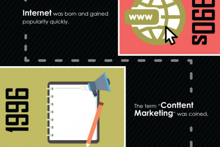 The Evolution of Content Marketing – Infographics Infographic