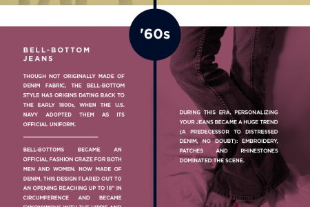 The Evolution of Denim in America Infographic