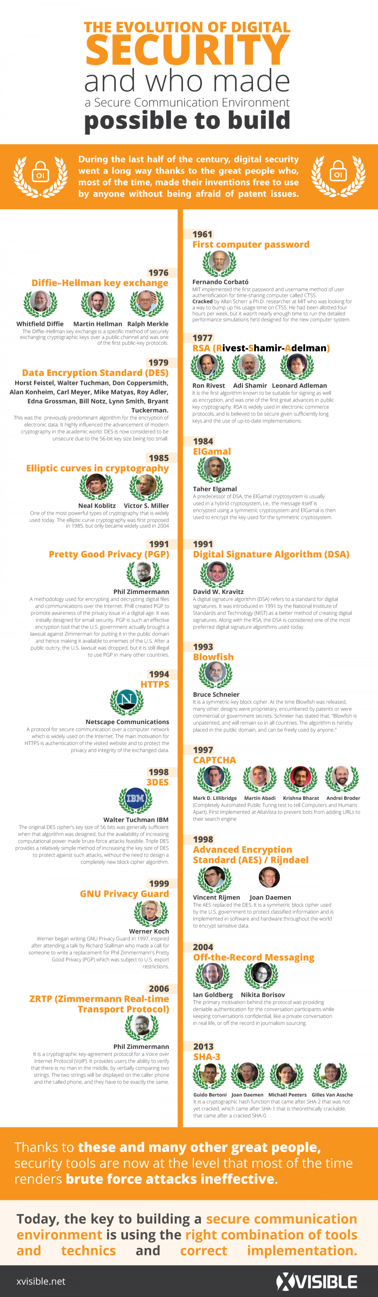the Evolution of Digital Security Infographic