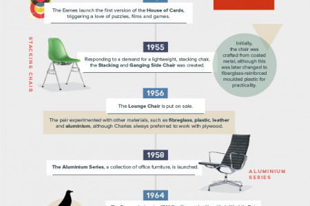 The Evolution of Eames Infographic