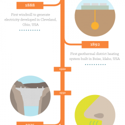 The Evolution Of Energy Sources A Visual Timeline Visual Ly