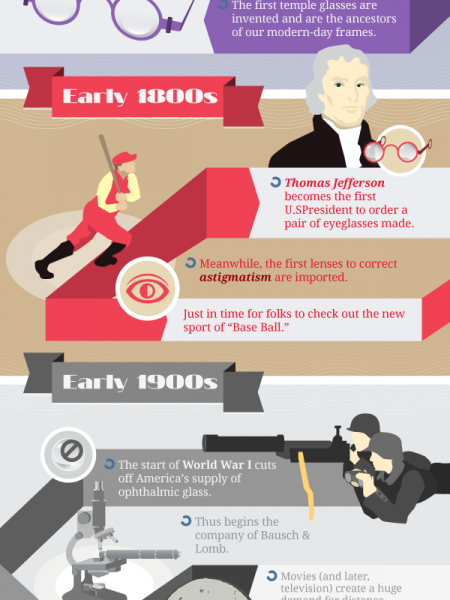 The Evolution of Eyeglasses Infographic