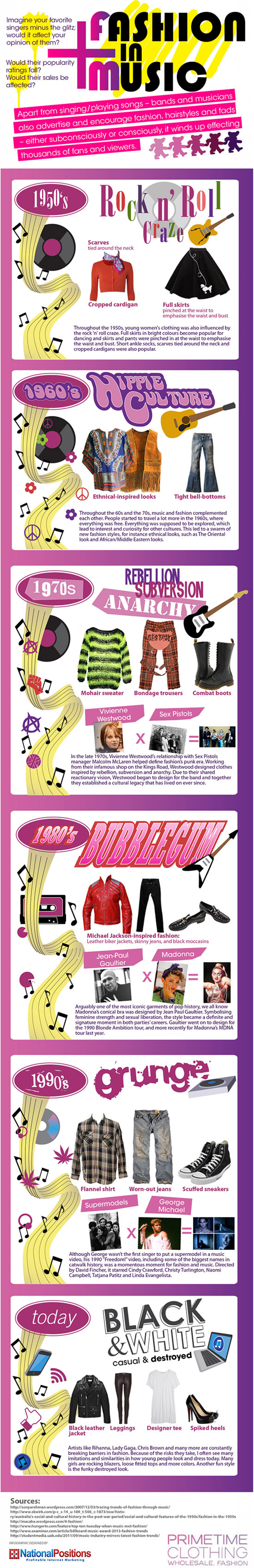 The Evolution of Fashion In Music Infographic