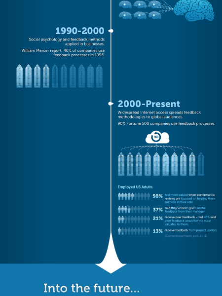 The Evolution of Feedback (in business) Infographic