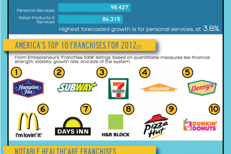 The Evolution of Franchising Infographic