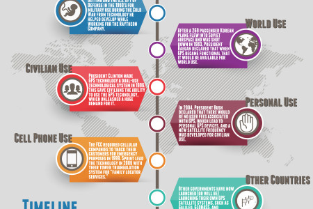 The Evolution of GPS Technology Infographic