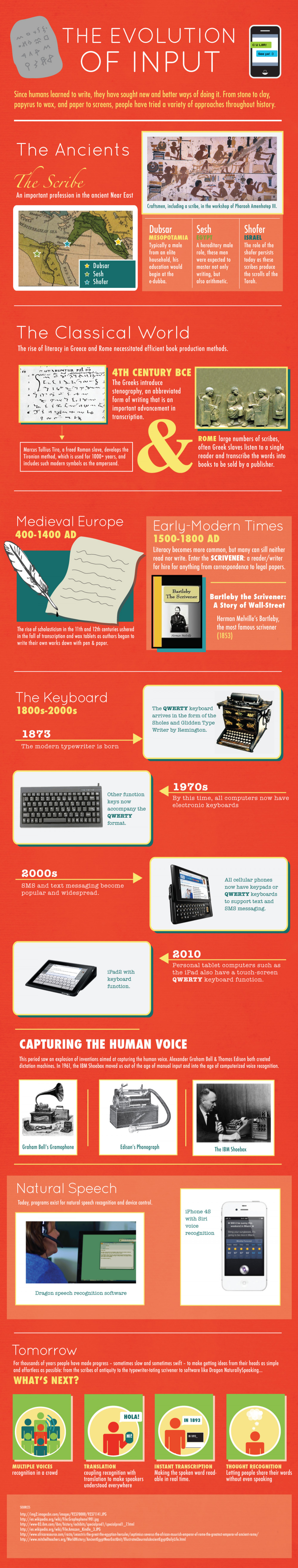 The Evolution of Input  Infographic